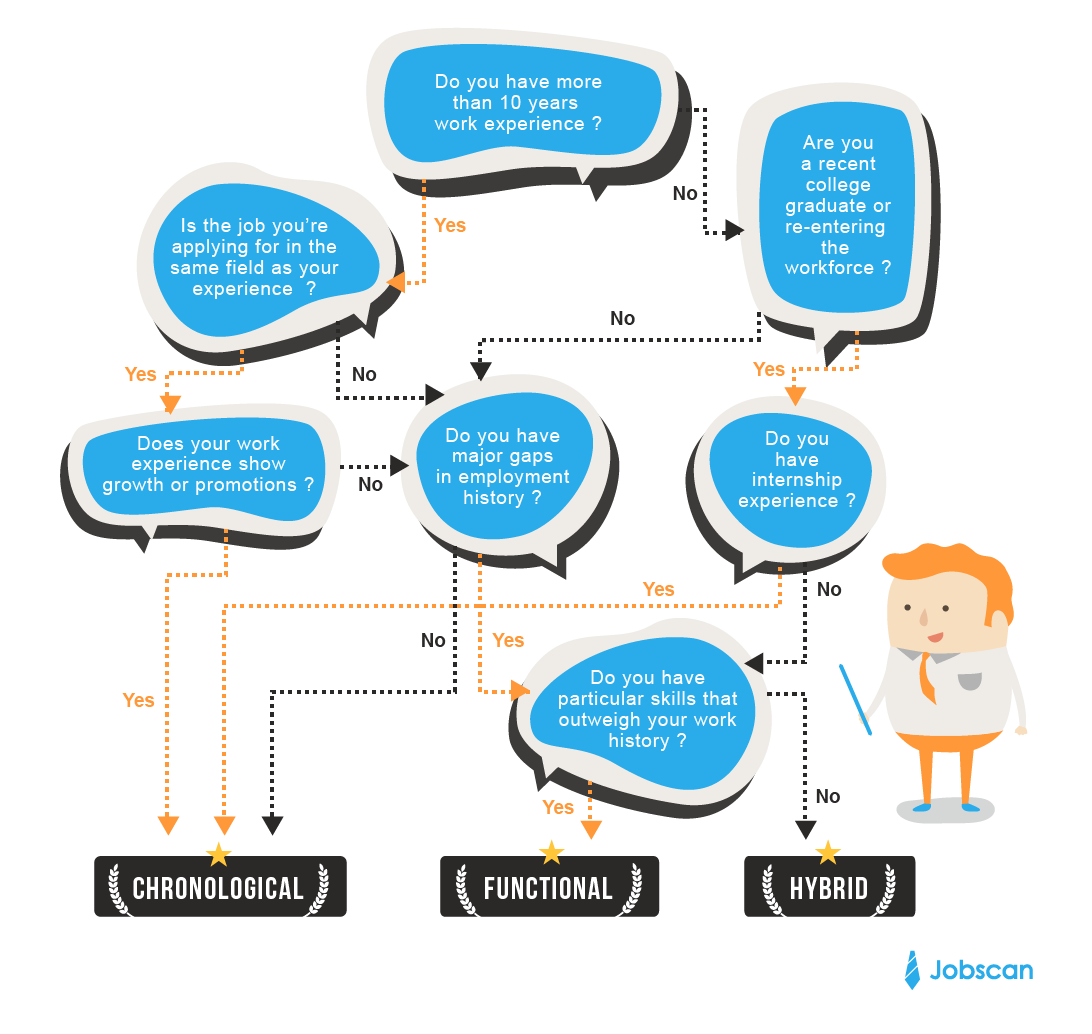 Resume formats jobscan how to choose a resume format infographic altavistaventures