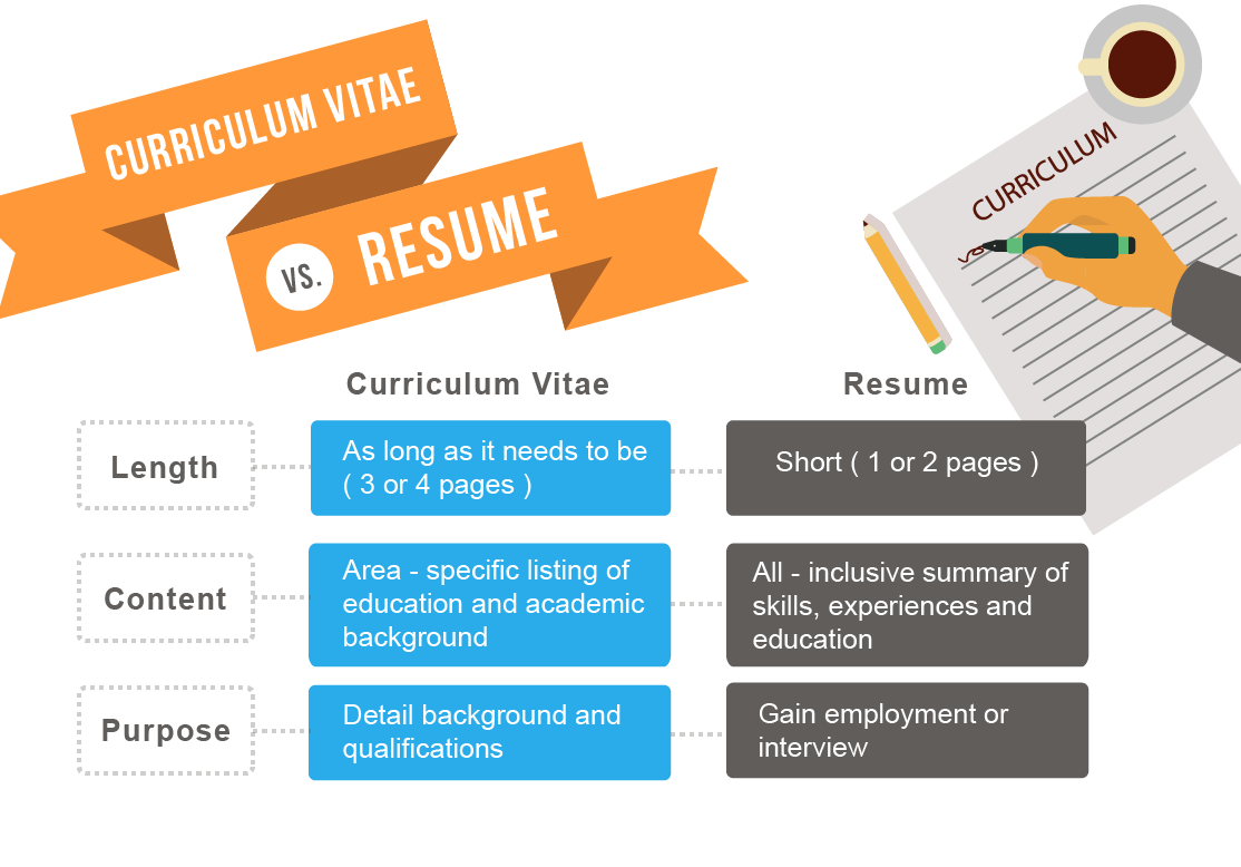 CV Versus Resume  What Are Resumes