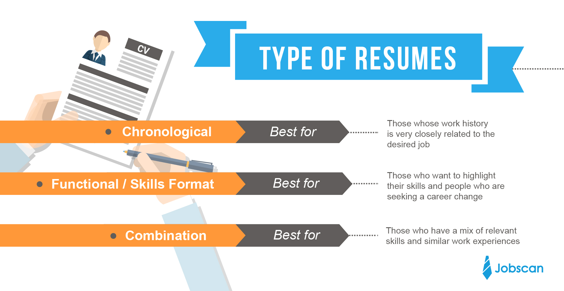 resume writing guide jobscan the resume writing process easier when choosing a format you should consider the job for which you are applying chronological functional and hybrid