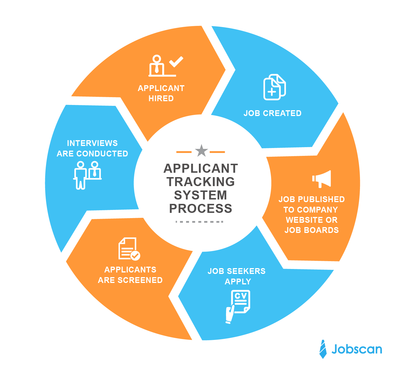 Applicant Tracking Systems | Jobscan
