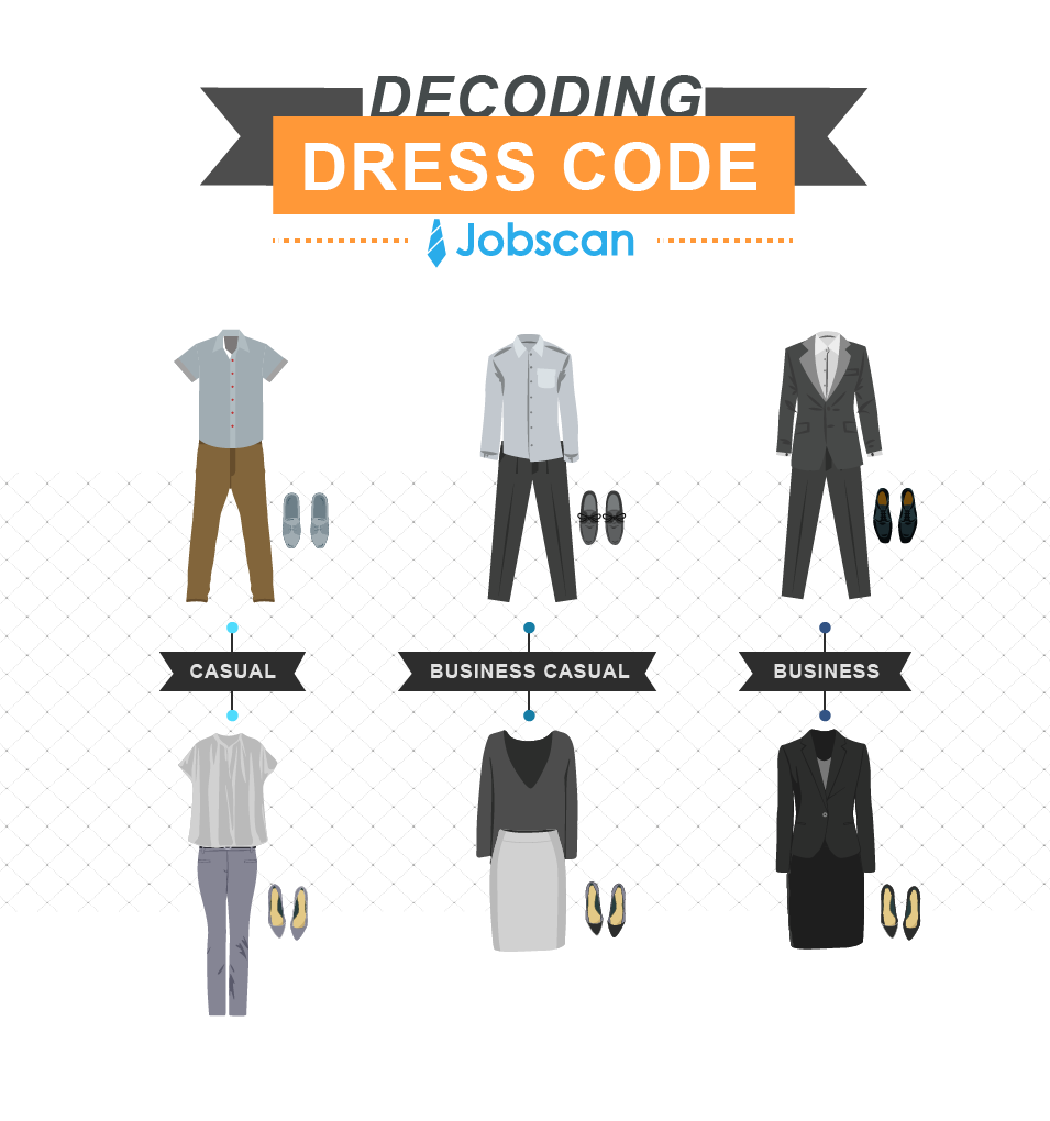 how to prepare for a job interview jobscan another big part of dressing the part for an interview is personal hygiene take a shower the day of the interview take time to dry and style your hair