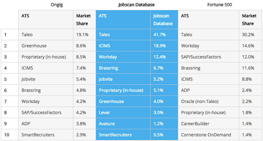 Top Applicant Tracking Systems / Top ATS: Ongig Jobscan Database Fortune 500 Rank ATS Market Share ATS Jobscan Database ATS Market Share 1 Taleo 19.1% Taleo 41.7% Taleo 30.2% 2 Greenhouse 8.6% iCIMS 18.9% Workday 14.6% 3 Proprietary (in-house) 8.5% Workday 12.4% SAP/SuccessFactors 12.0% 4 iCIMS 7.4% Brassring 6.7% Brassring 11.6% 5 Jobvite 5.4% Jobvite 5.2% iCIMS 8.8% 6 Brassring 4.8% Proprietary (in-house) 5.1% ADP 2.4% 7 Workday 4.2% Greenhouse 4.0% Oracle (non-Taleo) 2.2% 8 SAP/SuccessFactors 4.2% Lever 3.0% Proprietary (in-house) 1.8% 9 ADP 3.8% Avature 1.2% CareerBuilder 1.4% 10 SmartRecruiters 2.9% SmartRecruiters 0.5% Cornerstone OnDemand 1.4%